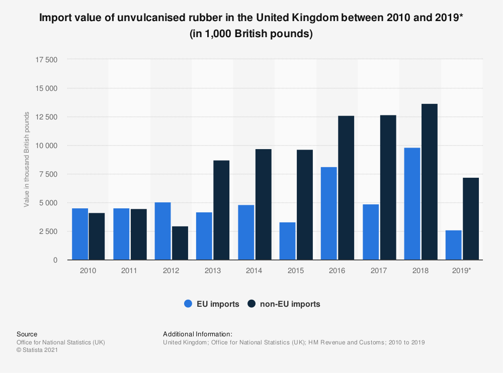 Statistic: Import value of unvulcanised rubber in the United Kingdom between 2010 and 2018 (in thousand British pounds)Unvulcanised rubber: import value in the United Kingdom (UK) 2010-2016 | Statista