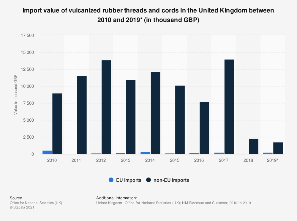 Statistic: Import value of vulcanized rubber threads and cords in the United Kingdom between 2010 and 2019* (in thousand GBP) | Statista