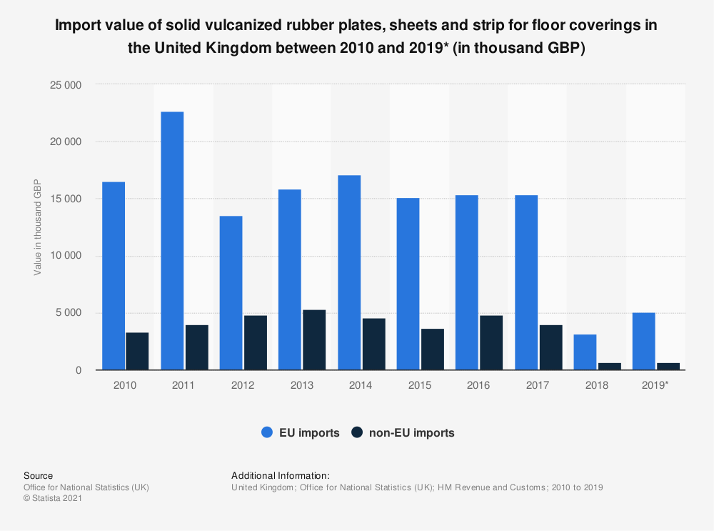 Statistic: Import value of solid vulcanized rubber plates, sheets and strip for floor coverings in the United Kingdom between 2010 and 2019* (in thousand GBP)   Statista