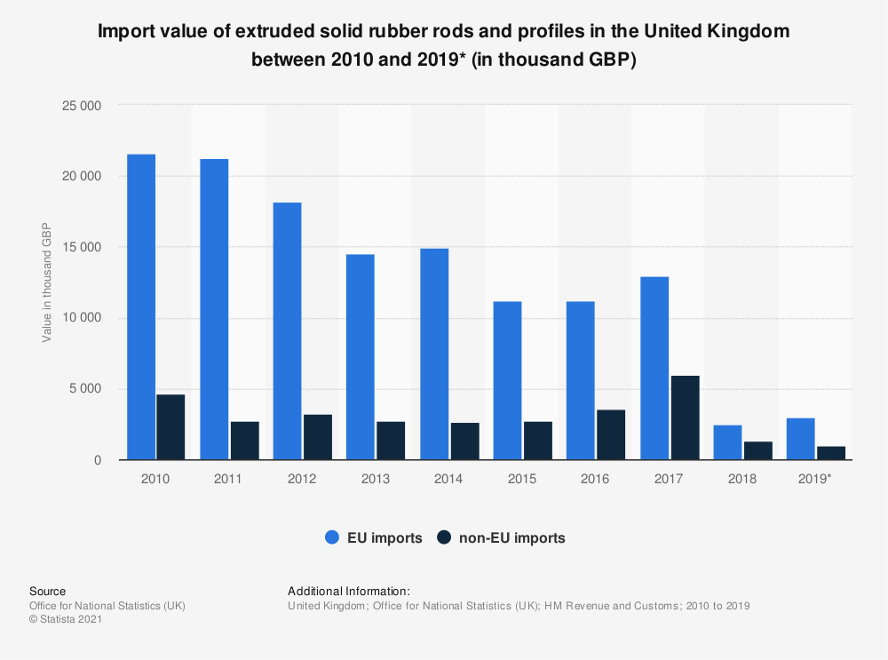 Statistic: Import value of extruded solid rubber rods and profiles in the United Kingdom between 2010 and 2019* (in thousand GBP) | Statista