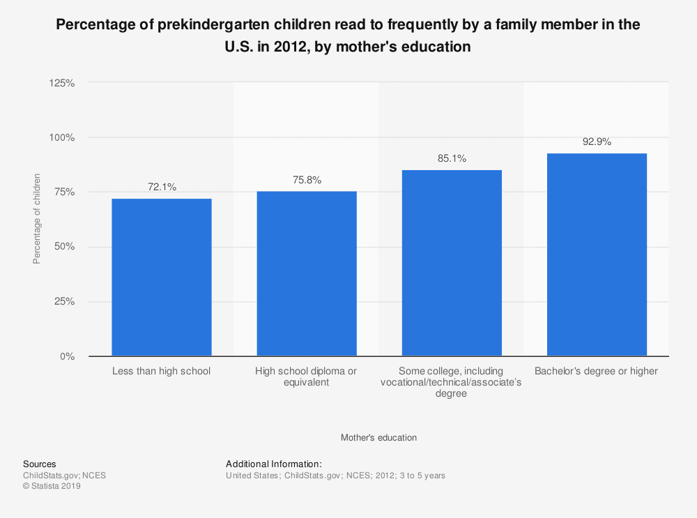 Statistic: Percentage of prekindergarten children read to frequently by a family member in the U.S. in 2012, by mother's education | Statista
