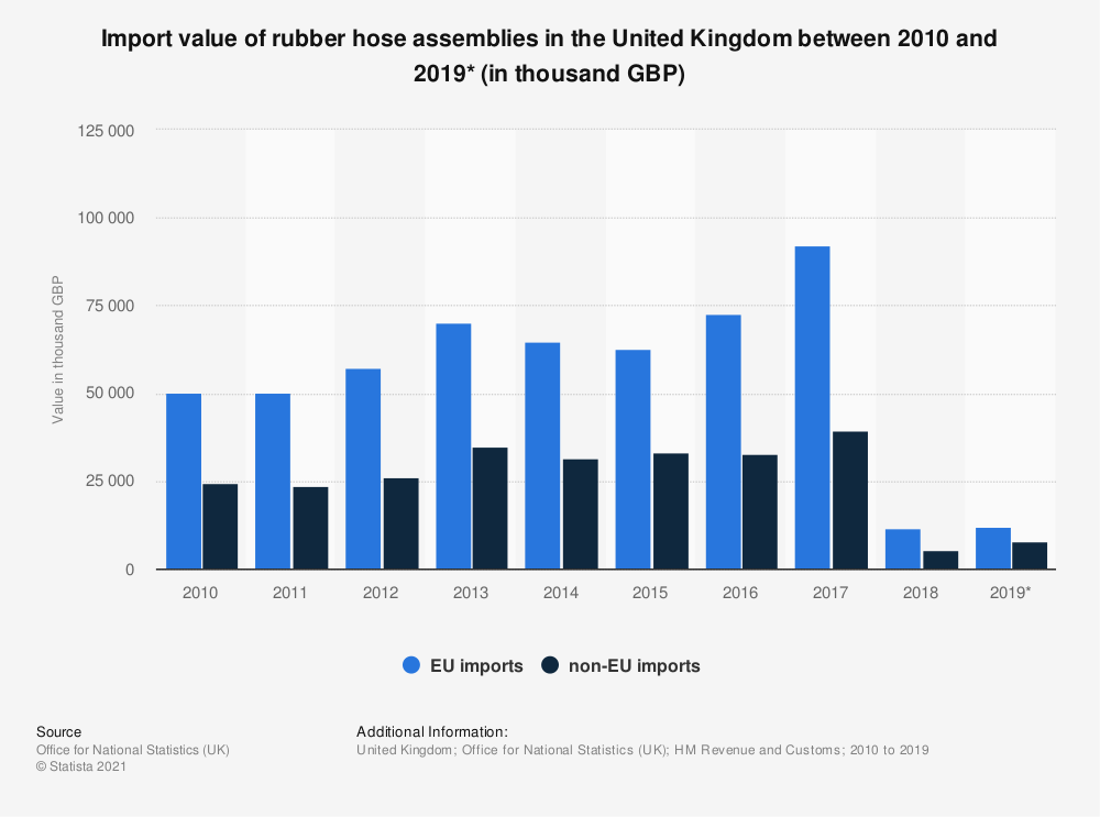 Statistic: Import value of rubber hose assemblies in the United Kingdom between 2010 and 2019* (in thousand GBP)   Statista