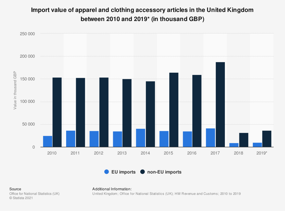 Statistic: Import value of apparel and clothing accessory articles in the United Kingdom between 2010 and 2019* (in thousand GBP) | Statista
