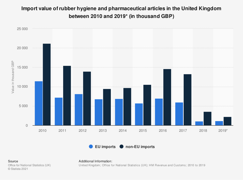 Statistic: Import value of rubber hygiene and pharmaceutical articles in the United Kingdom between 2010 and 2019* (in thousand GBP) | Statista
