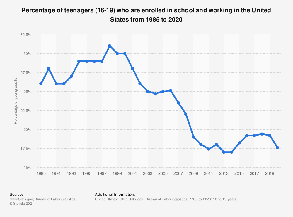 Statistic: Percentage of teenagers (16-19) who are enrolled in school and working in the United States from 1985 to 2019 | Statista