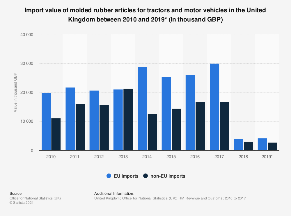 Statistic: Import value of molded rubber articles for tractors and motor vehicles in the United Kingdom between 2010 and 2019* (in thousand GBP) | Statista