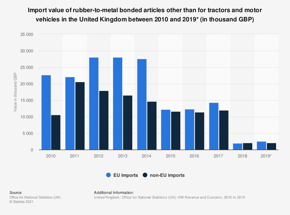 Statistic: Import value of rubber-to-metal bonded articles other than for tractors and motor vehicles in the United Kingdom between 2010 and 2019* (in thousand GBP) | Statista