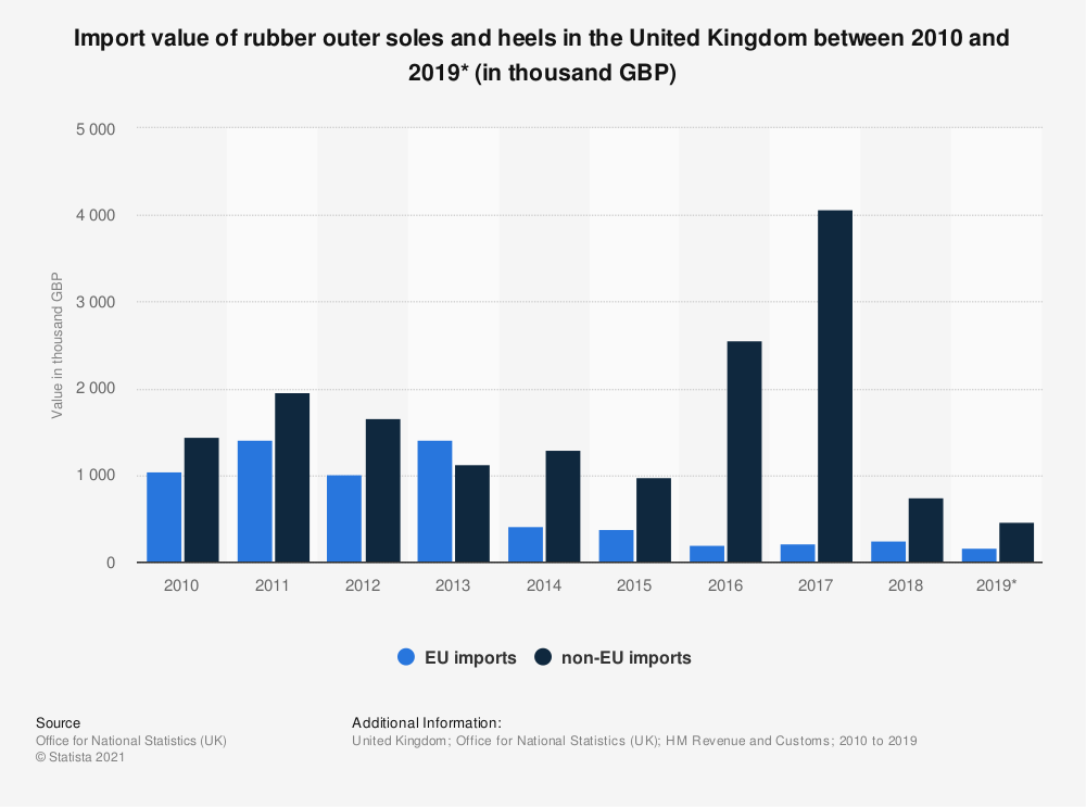 Statistic: Import value of rubber outer soles and heels in the United Kingdom between 2010 and 2019* (in thousand GBP)   Statista