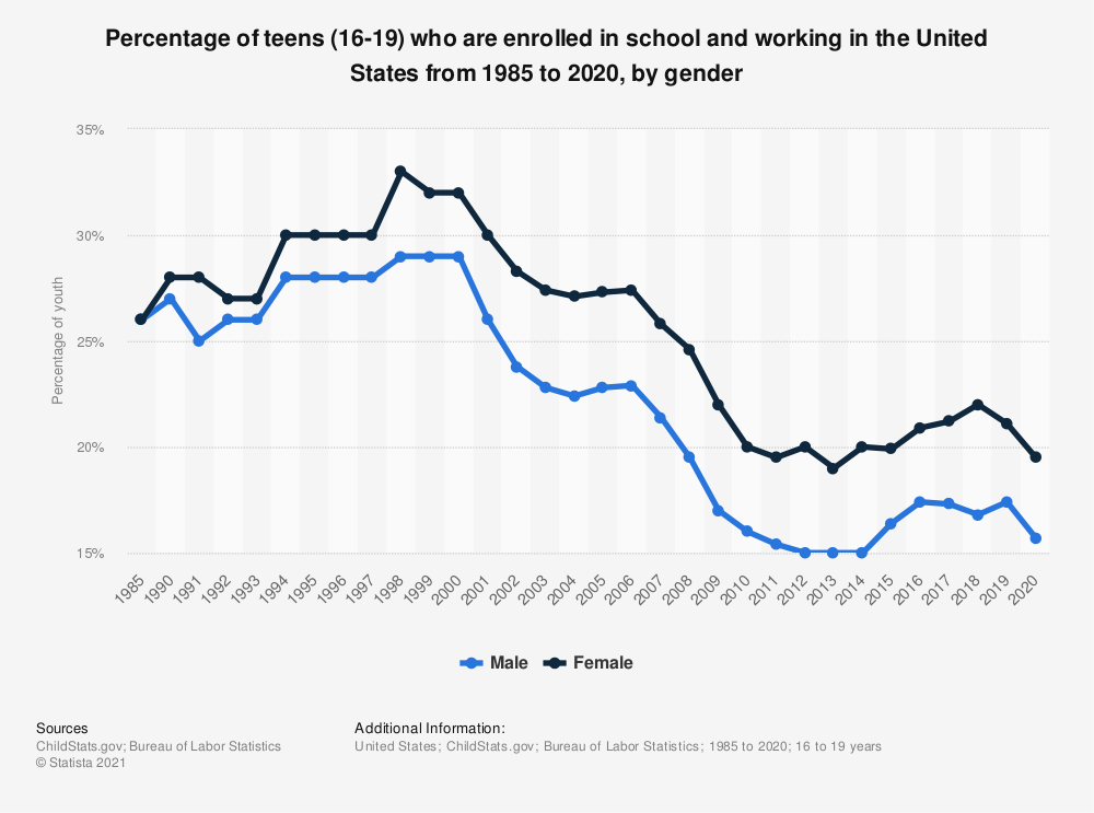 Statistic: Percentage of teens (16-19) who are enrolled in school and working in the U.S. from 1985 to 2017, by gender  | Statista
