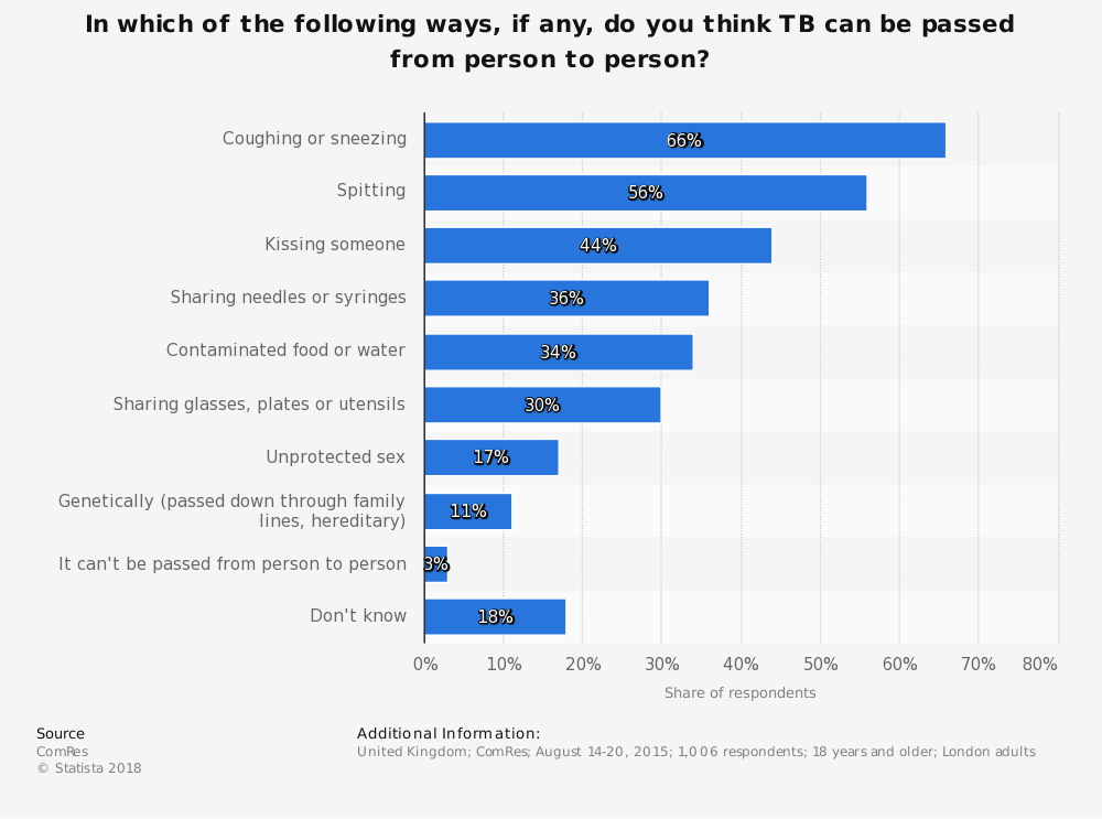 Statistic: In which of the following ways, if any, do you think TB can be passed from person to person? | Statista