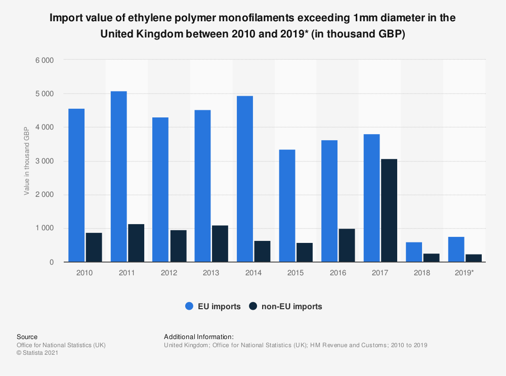 Statistic: Import value of ethylene polymer monofilaments exceeding 1mm diameter in the United Kingdom between 2010 and 2019* (in thousand GBP) | Statista