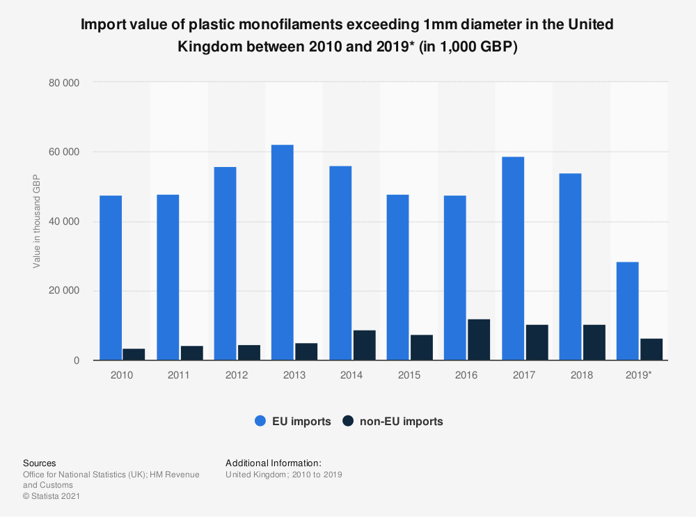 Statistic: Import value of plastic monofilaments exceeding 1mm diameter in the United Kingdom between 2010 and 2019* (in 1,000 GBP) | Statista