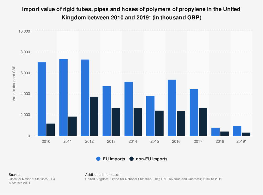 Statistic: Import value of rigid tubes, pipes and hoses of polymers of propylene in the United Kingdom between 2010 and 2019* (in thousand GBP) | Statista