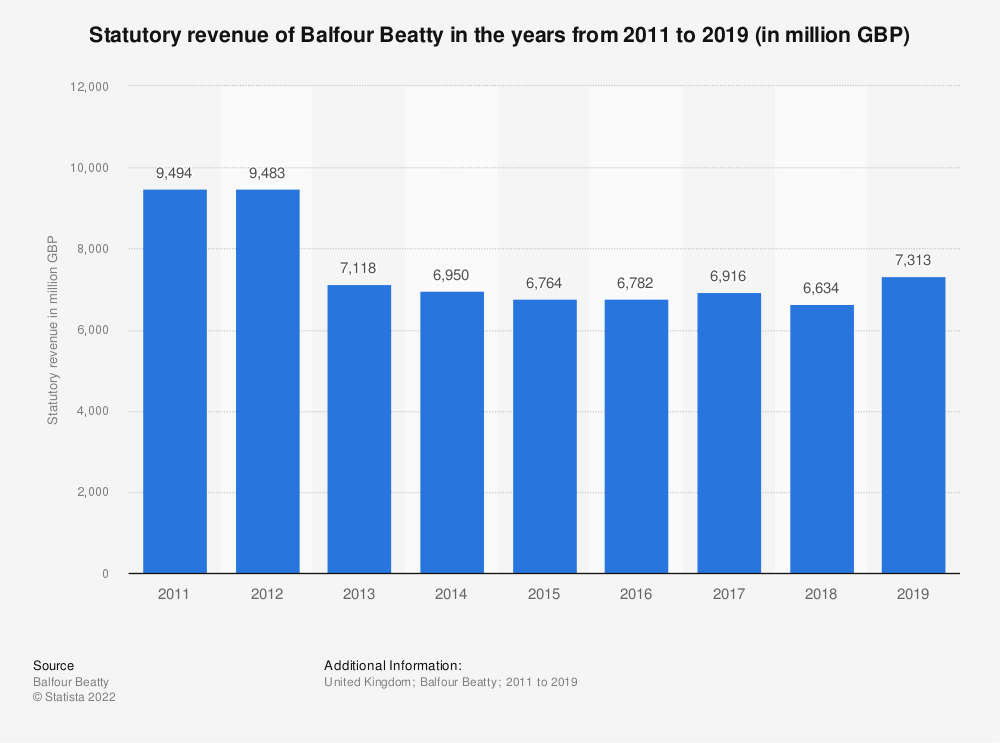 Statistic: Statutory revenue of Balfour Beatty in the years from 2011 to 2018 (in million GBP) | Statista
