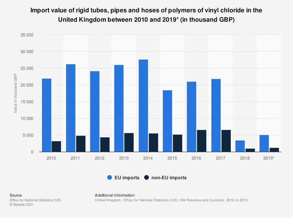 Statistic: Import value of rigid tubes, pipes and hoses of polymers of vinyl chloride in the United Kingdom between 2010 and 2019* (in thousand GBP) | Statista