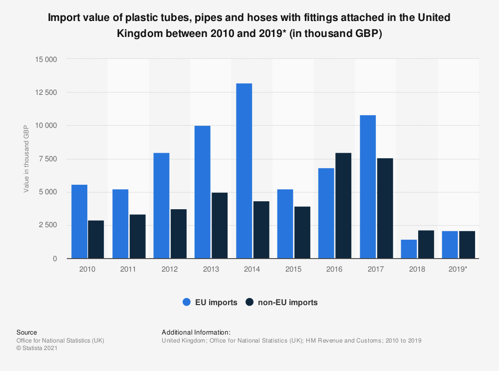 Statistic: Import value of plastic tubes, pipes and hoses with fittings attached in the United Kingdom between 2010 and 2019* (in thousand GBP) | Statista