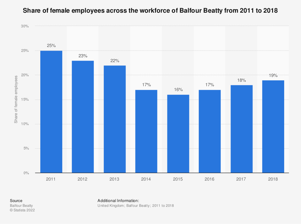 Statistic: Share of female employees across the workforce of Balfour Beatty from 2011 to 2018 | Statista