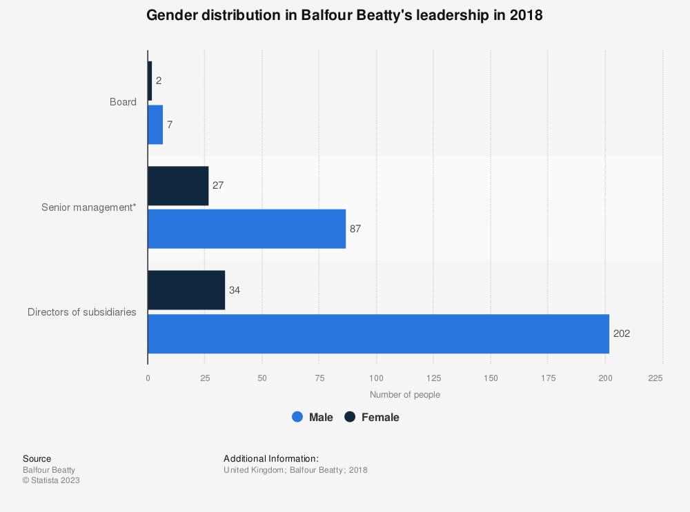 Statistic: Gender distribution in Balfour Beatty's leadership in 2018 | Statista