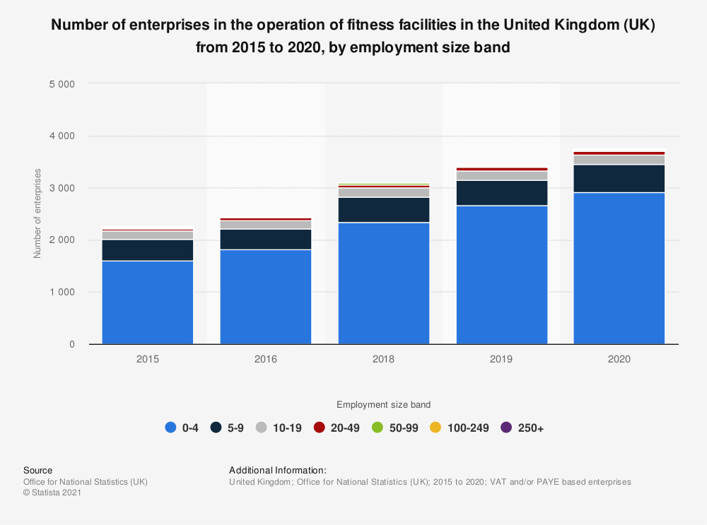 Statistic: Number of enterprises in the operation of fitness facilities in the United Kingdom (UK) from 2015 to 2020, by employment size band   Statista