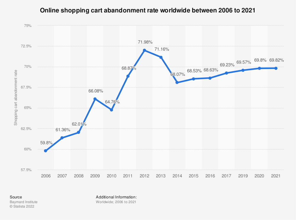 Statistic: Online shopping cart abandonment rate worldwide from 2006 to 2017 | Statista