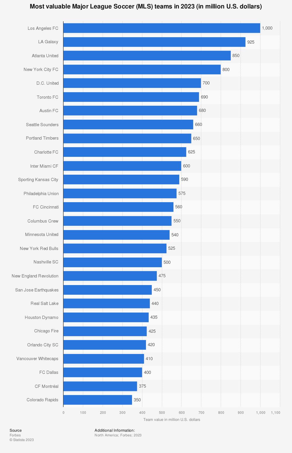 Statistic: Major League Soccer teams ranked by team value in 2018 (in million U.S. dollars) | Statista