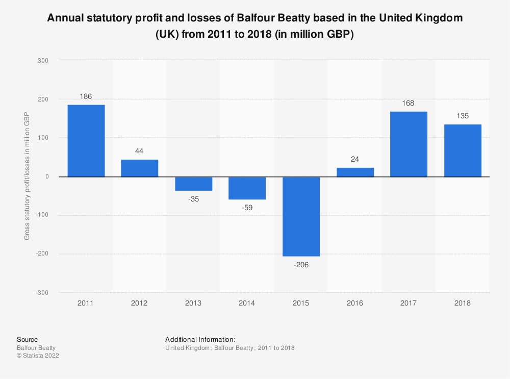 Statistic: Annual statutory profit and losses of Balfour Beatty based in the United Kingdom (UK) from 2011 to 2018 (in million GBP)   Statista