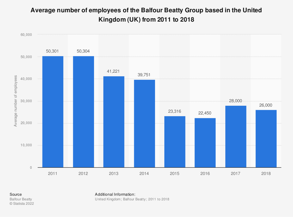 Statistic: Average number of employees of the Balfour Beatty Group based in the United Kingdom (UK) from 2011 to 2018 | Statista