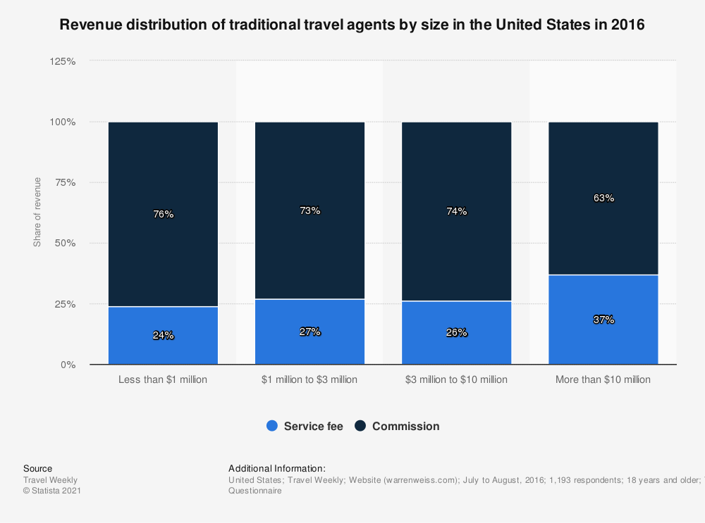 Statistic: Revenue distribution of traditional travel agents by size in the United States in 2016 | Statista