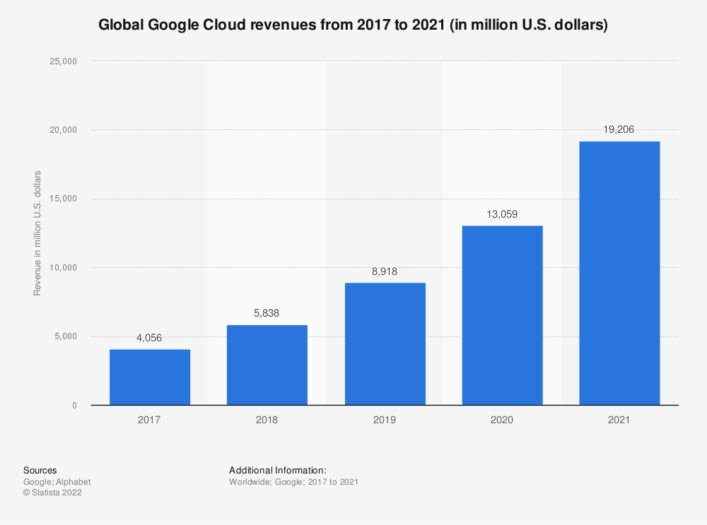 Statistic: Global Google Cloud revenues from 2017 to 2019 (in million U.S. dollars) | Statista
