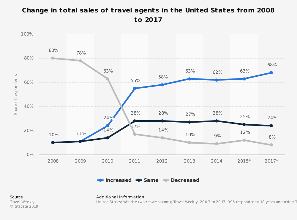 Statistic: Change in total sales of travel agents in the United States from 2008 to 2017 | Statista