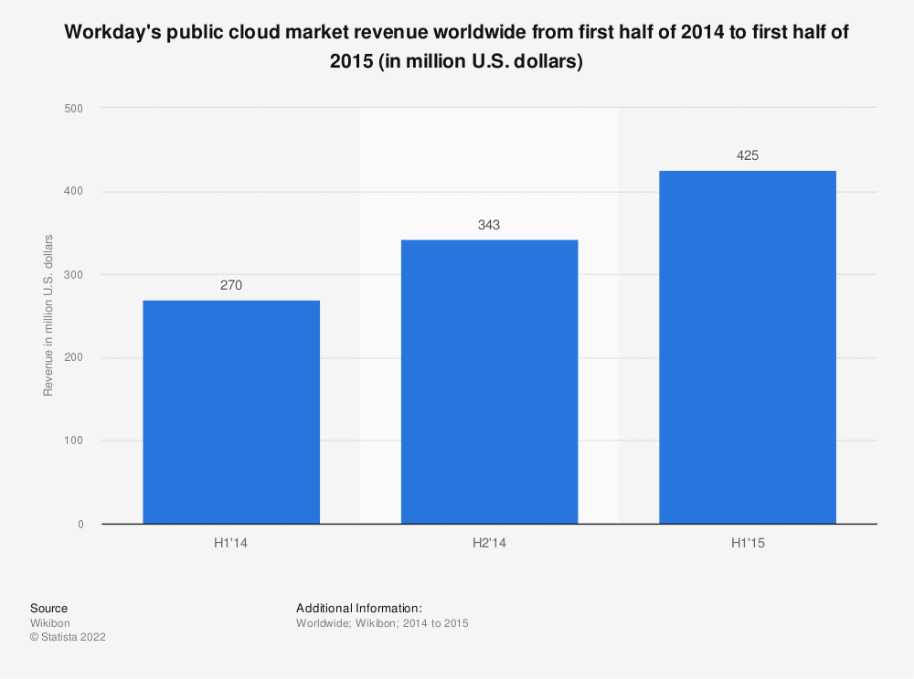 Statistic: Workday's public cloud market revenue worldwide from first half of 2014 to first half of 2015 (in million U.S. dollars) | Statista