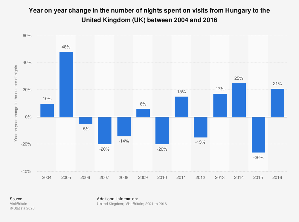 Statistic: Year on year change in the number of nights spent on visits from Hungary to the United Kingdom (UK) between 2004 and 2016 | Statista