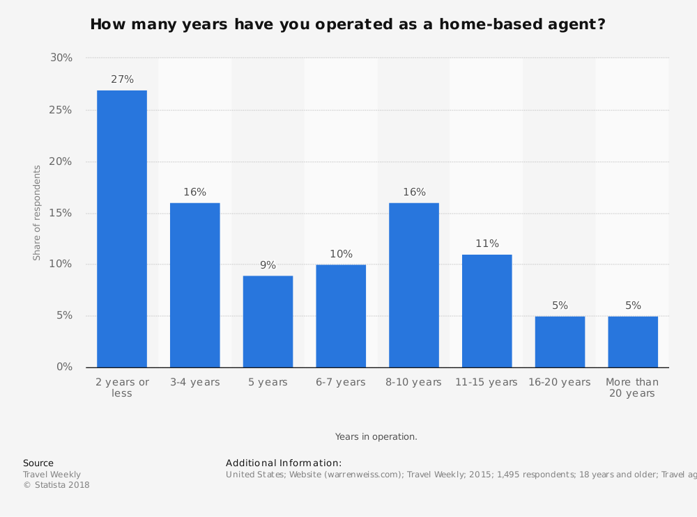Statistic: How many years have you operated as a home-based agent?  | Statista