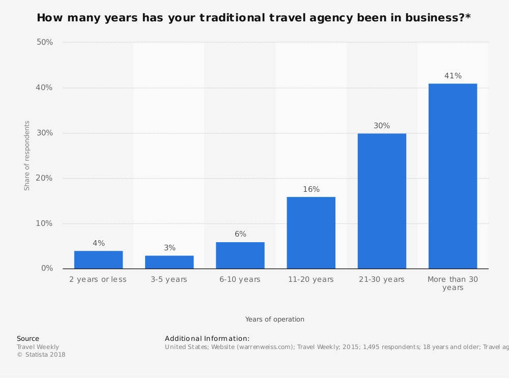 Statistic: How many years has your traditional travel agency been in business?* | Statista