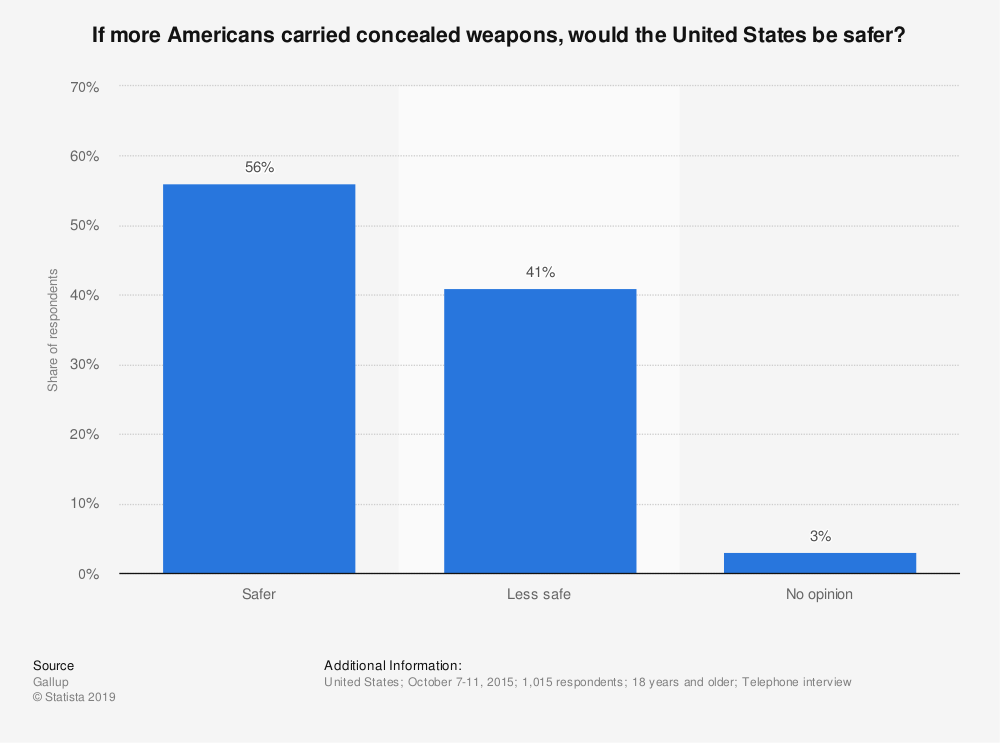 Statistic: If more Americans carried concealed weapons, would the United States be safer? | Statista