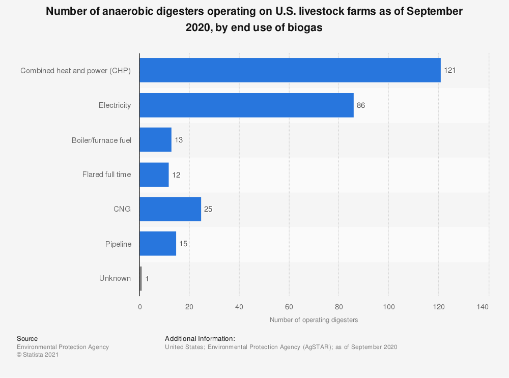 Statistic: Number of anaerobic digesters operating on U.S. livestock farms in 2018, by end use of biogas | Statista