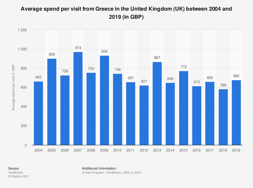 Statistic: Average spend per visit from Greece in the United Kingdom (UK) between 2004 and 2019 (in GBP) | Statista