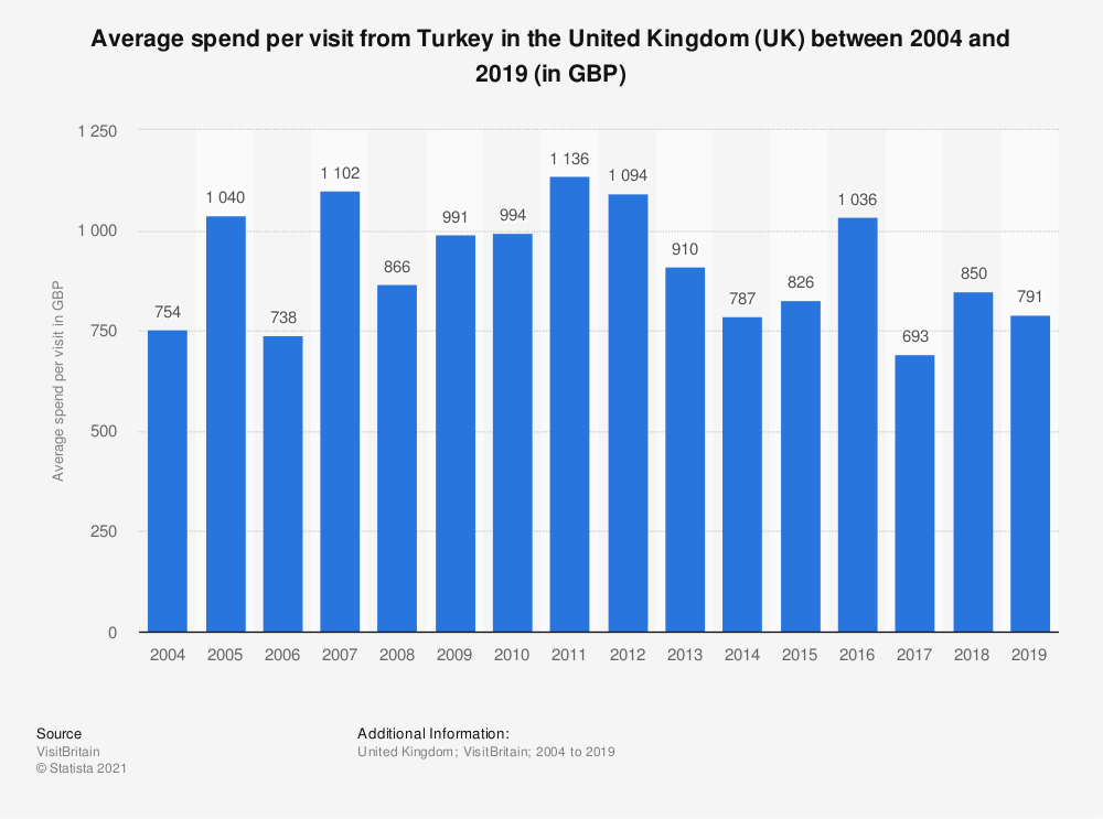 Statistic: Average spend per visit from Turkey in the United Kingdom (UK) between 2004 and 2019 (in GBP)   Statista