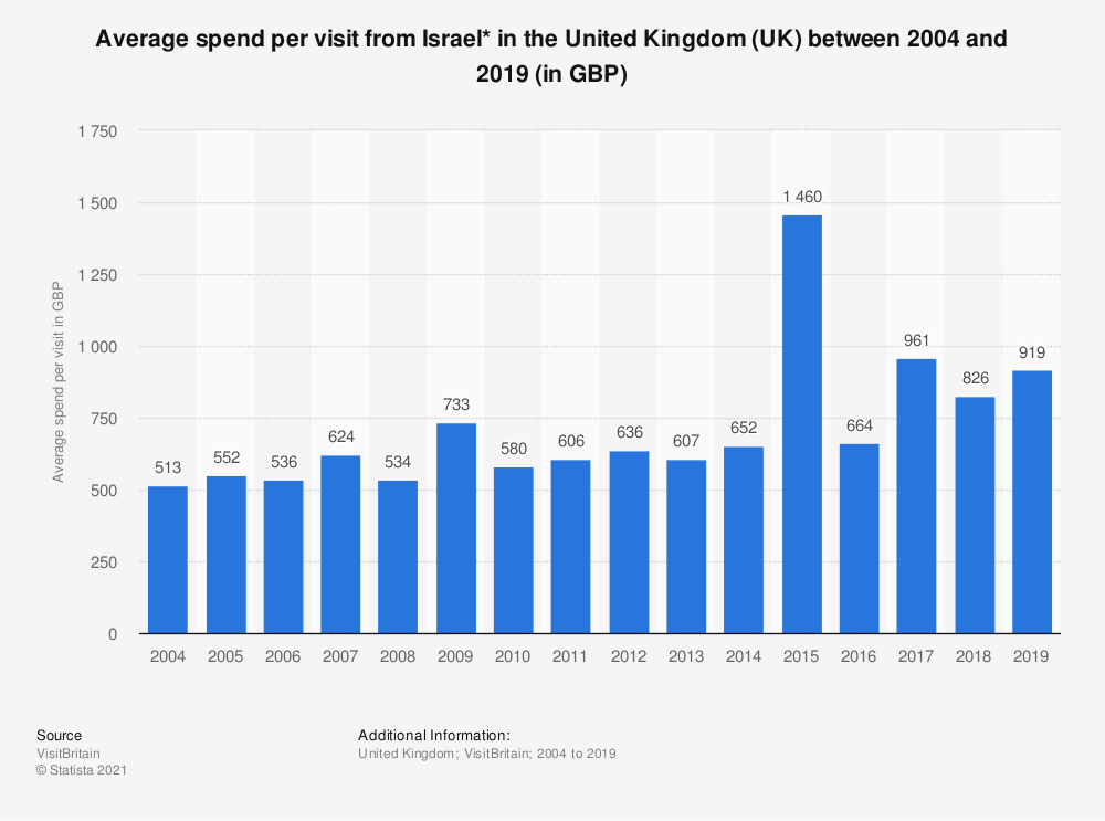 Statistic: Average spend per visit from Israel* in the United Kingdom (UK) between 2004 and 2017 (in GBP) | Statista
