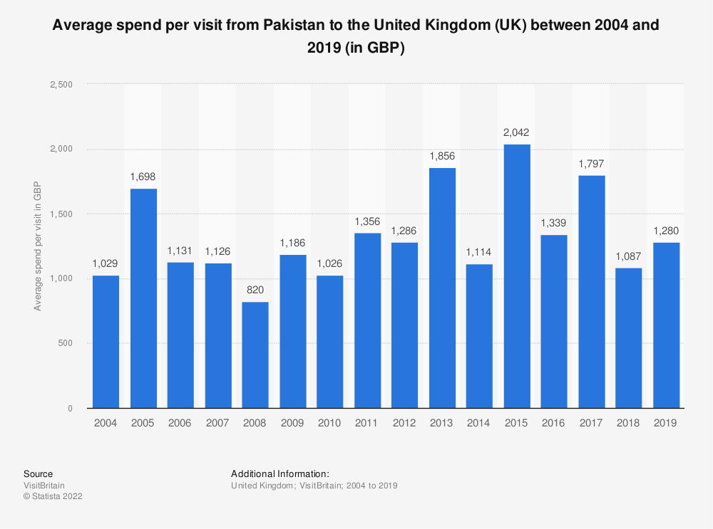 Statistic: Average spend per visit from Pakistan to the United Kingdom (UK) between 2004 and 2019 (in GBP) | Statista