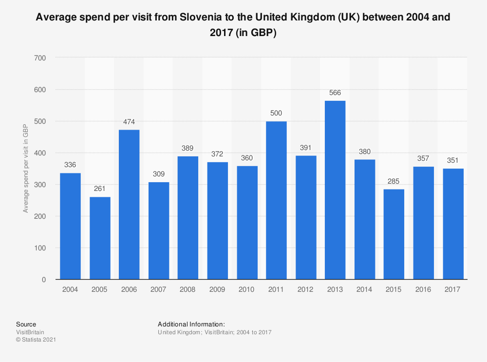 Statistic: Average spend per visit from Slovenia to the United Kingdom (UK) between 2004 and 2018 (in GBP) | Statista
