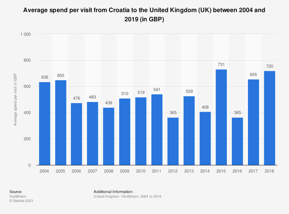 Statistic: Average spend per visit from Croatia to the United Kingdom (UK) between 2004 and 2017 (in GBP) | Statista