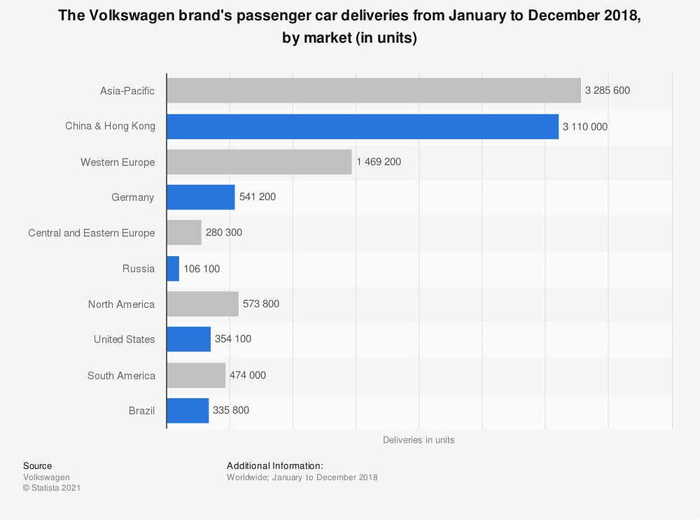 Statistic: The Volkswagen brand's passenger car deliveries from January to December 2018, by market (in units) | Statista