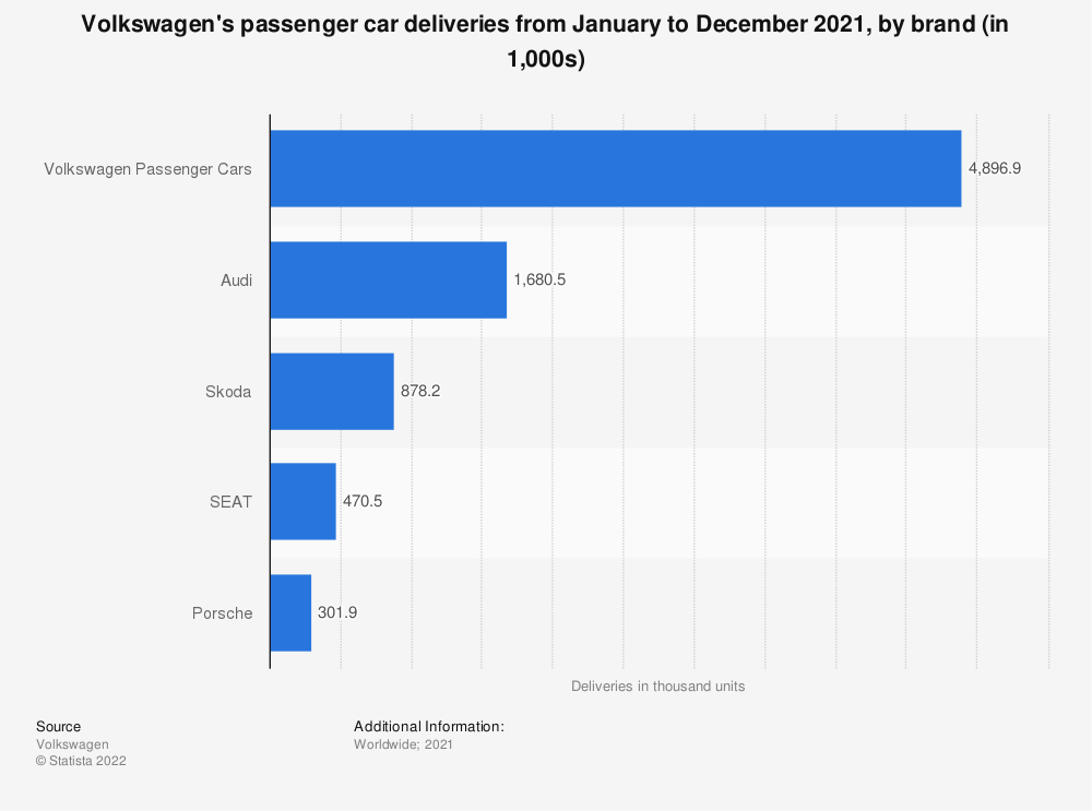 Statistic: Volkswagen's passenger car deliveries from January to December 2020, by brand (in 1,000 units) | Statista