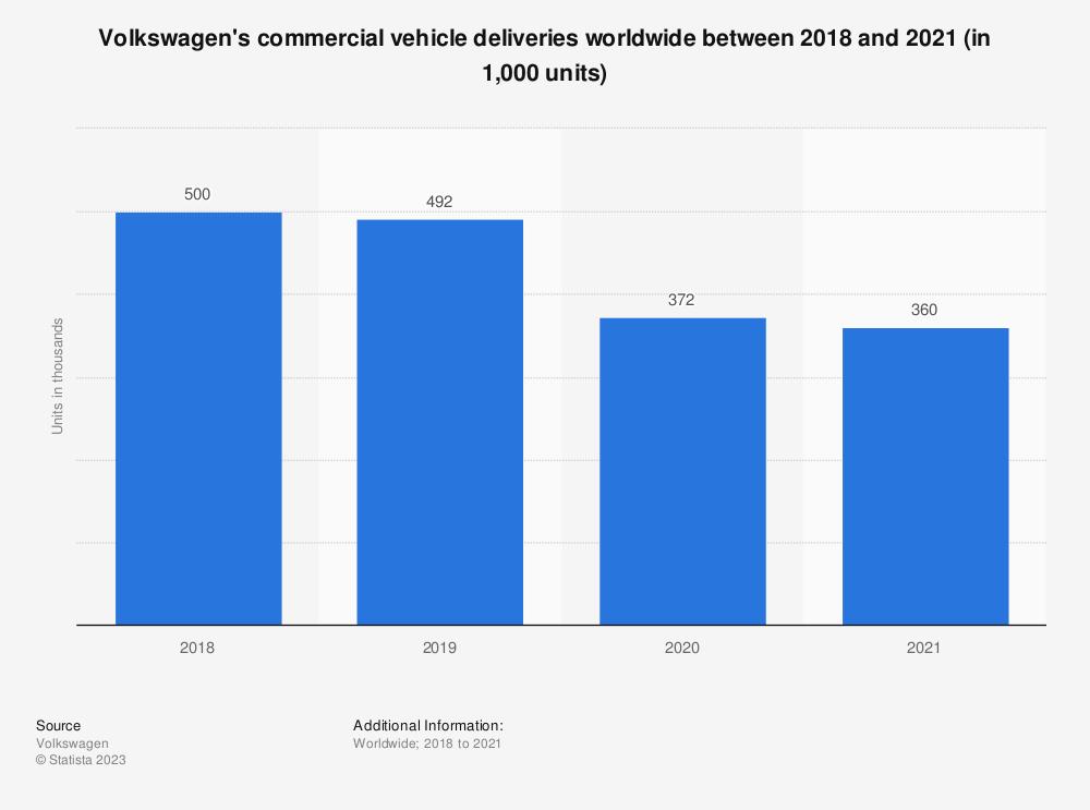 Statistic: Volkswagen's commercial vehicle deliveries worldwide between 2018 and 2020 (in 1,000 units)   Statista