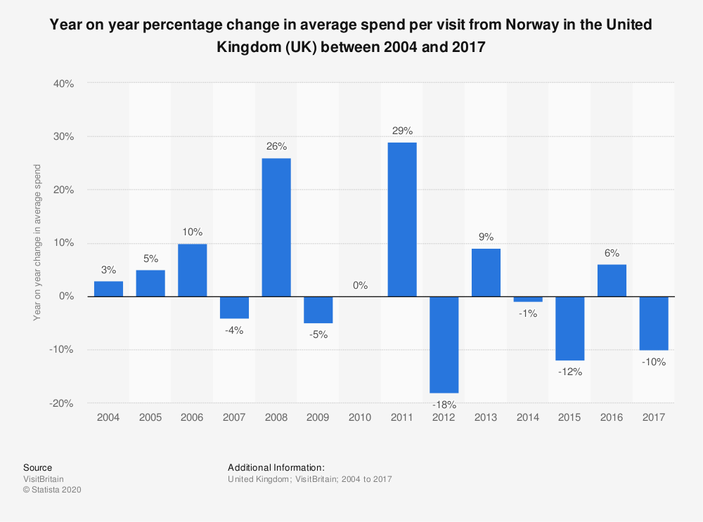 Statistic: Year on year percentage change in average spend per visit from Norway in the United Kingdom (UK) between 2004 and 2017 | Statista