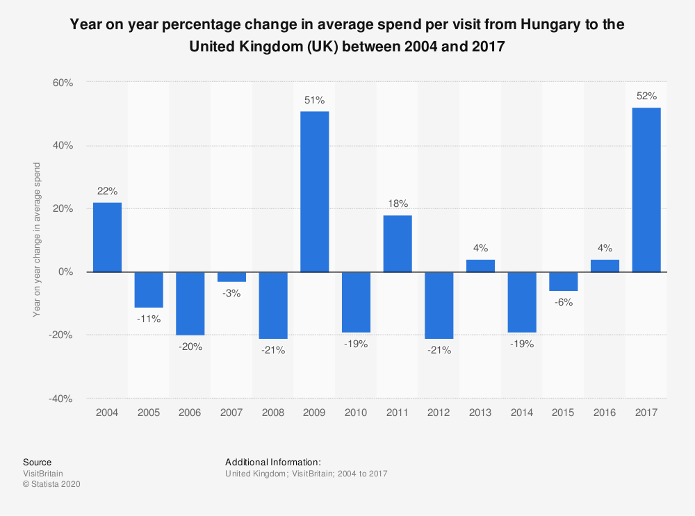 Statistic: Year on year percentage change in average spend per visit from Hungary to the United Kingdom (UK) between 2004 and 2017 | Statista