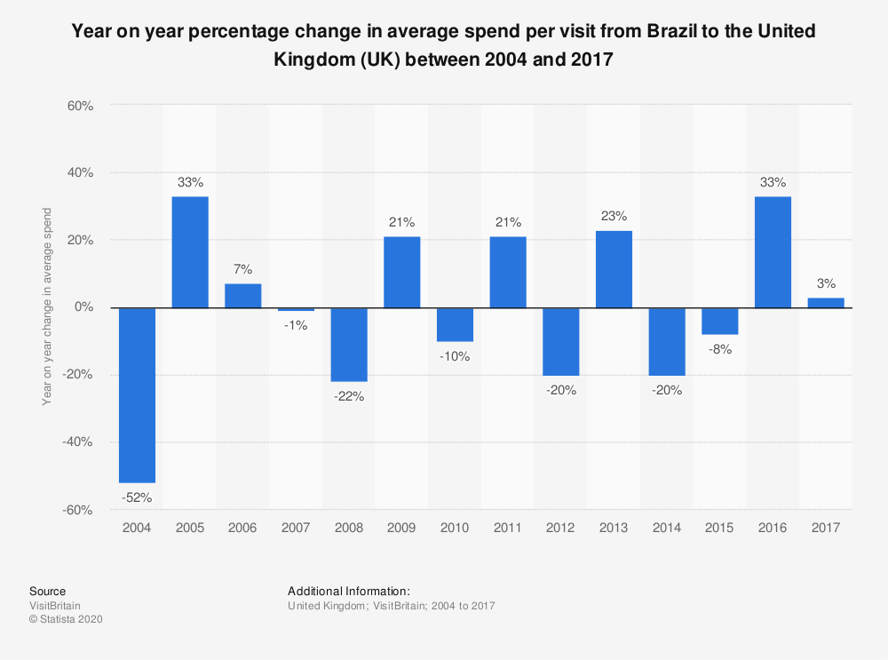 Statistic: Year on year percentage change in average spend per visit from Brazil to the United Kingdom (UK) between 2004 and 2017 | Statista