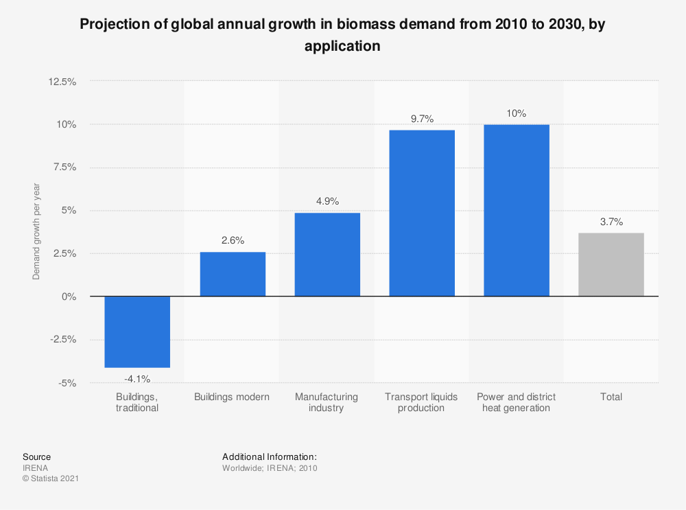 Biomass demand growth globally by application 2030 | Statista