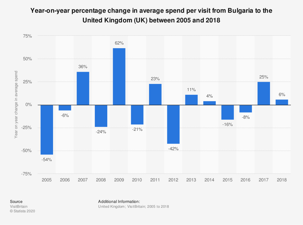 Statistic: Year-on-year percentage change in average spend per visit from Bulgaria to the United Kingdom (UK) between 2005 and 2018 | Statista